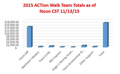 Final ACTion Walk numbers.